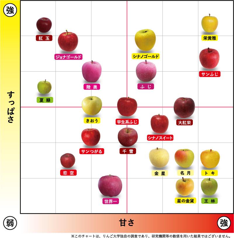 りんごのチャート表画像
